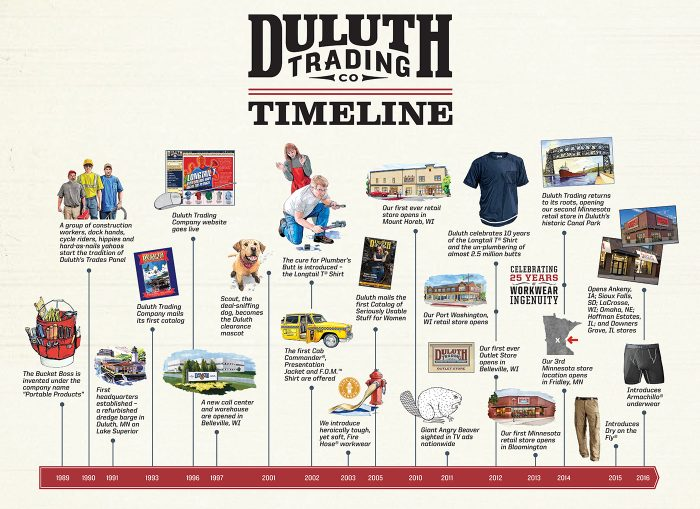 Duluth Trading Company Brand Profile