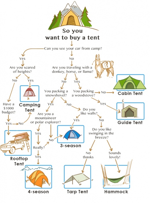 Explainer: How to Choose the Best Tent for Camping