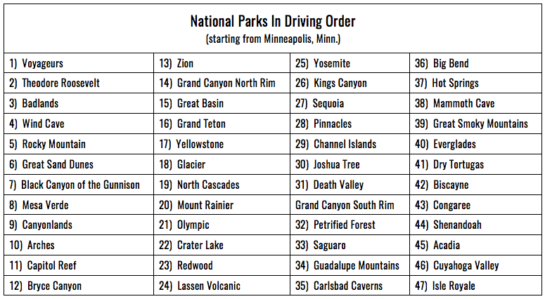 National Parks listed in driving order