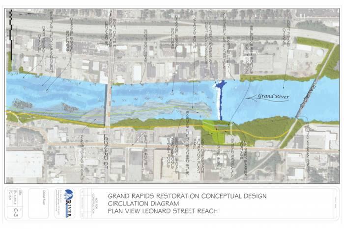 Grand Rapids restoration conceptual diagram