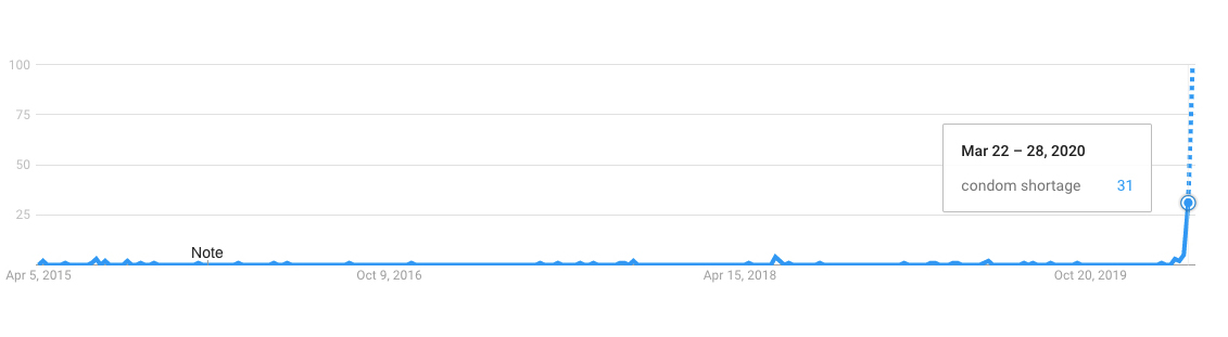 condom shortage google trends