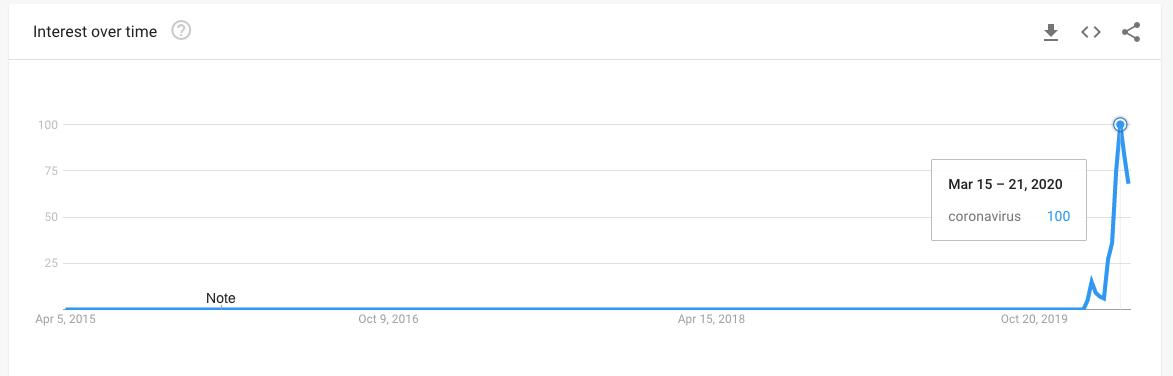 coronavirus google trend