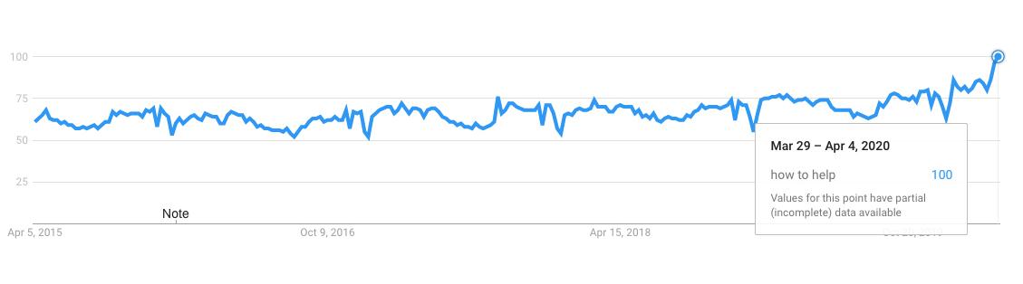 how to help google trend coronavirus
