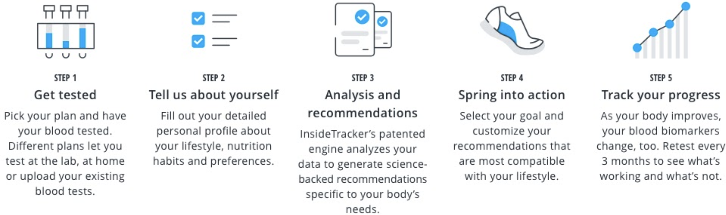 InsideTracker How It Works
