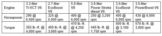 F-150 Hybrid Engines