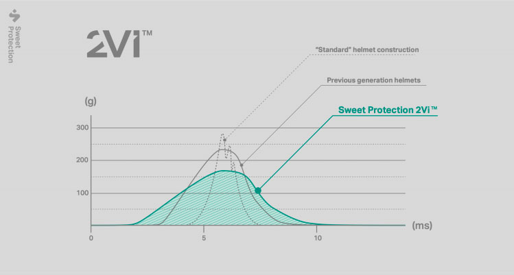 sweet protection 2vi