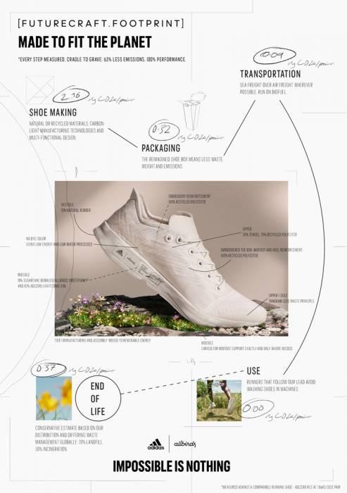 adidas-allbirds-futurecraft.footprint-details