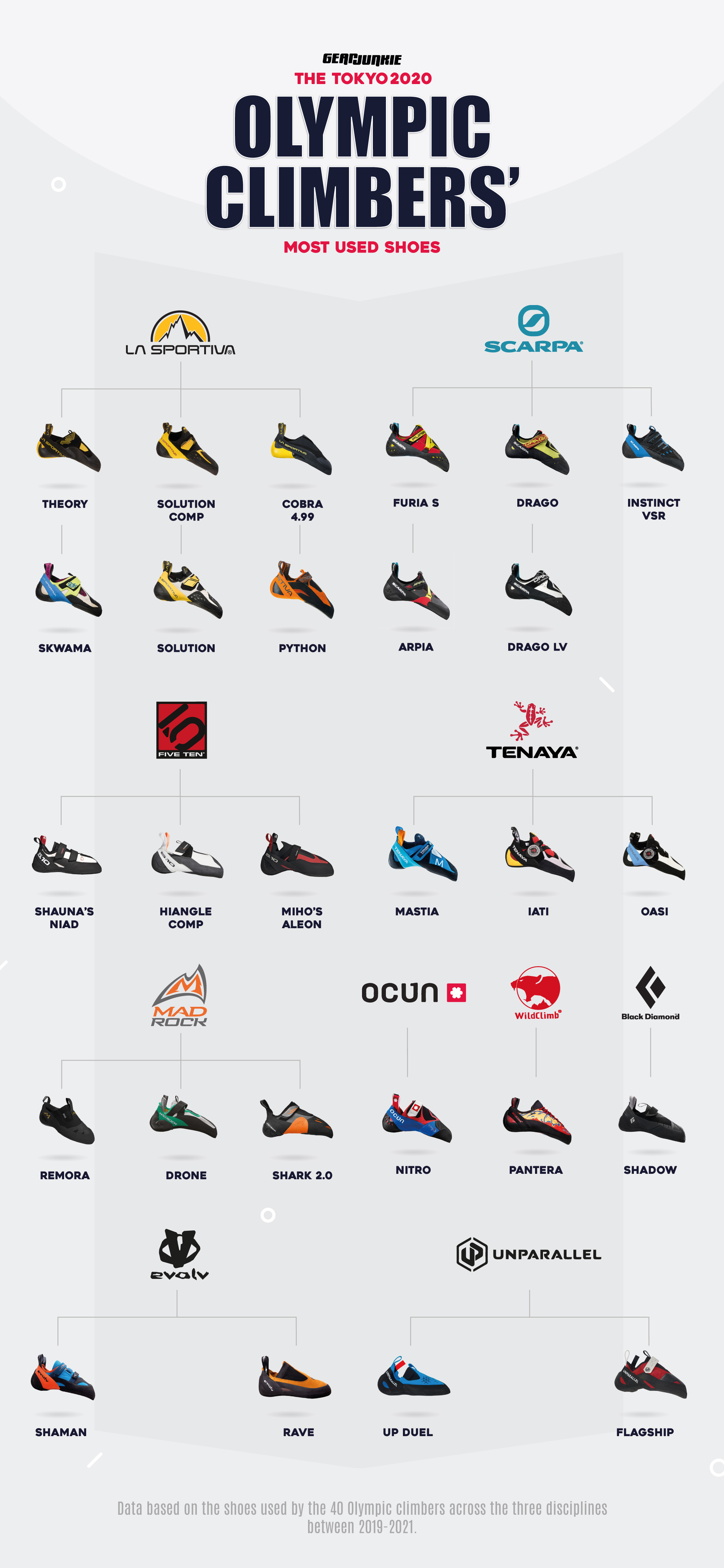 most used climbing shoes at tokyo olympics