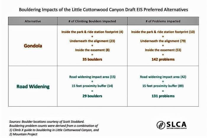 SLCA analysis of UDOT impact on little cottonwood canyon bouldering