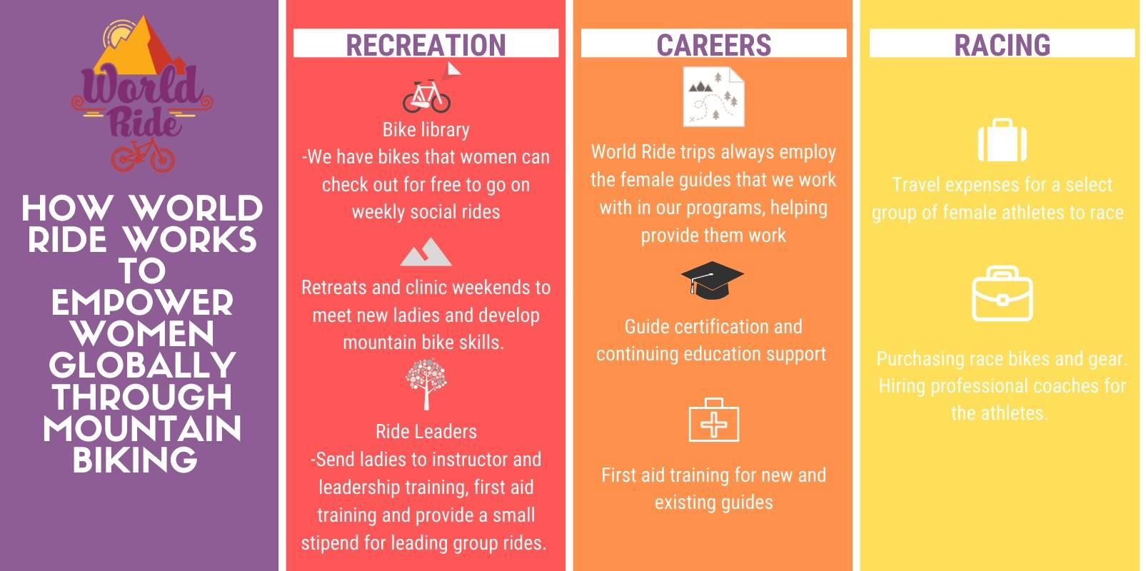World Ride's approach to empowering women through mtb in three main areas: 1. recreation 2. career building 3. racing/athletic goals
