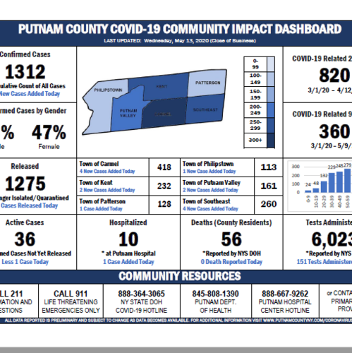 Putnam County Covid-19 Update For May 14, 2020