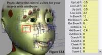 Facial Animation Rig for Delgo