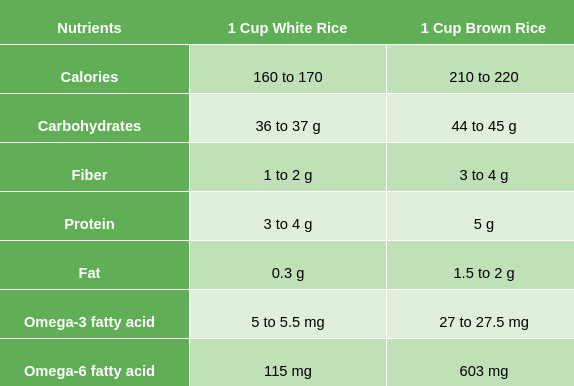 nutritional values of  brown and white rice