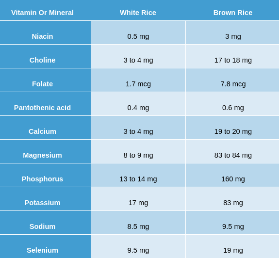 vitamins and minerals values of brown and white rice