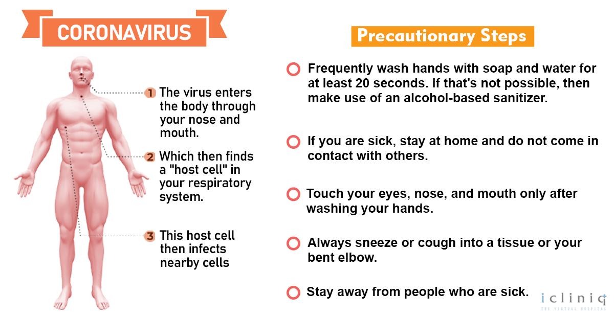 Coronavirus (COVID-19)  Prevention
