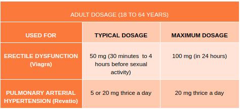 Dosage of Sildenafil