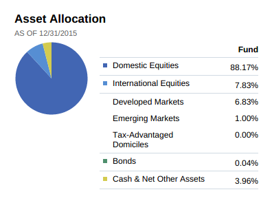 Mutual fund asset allocation