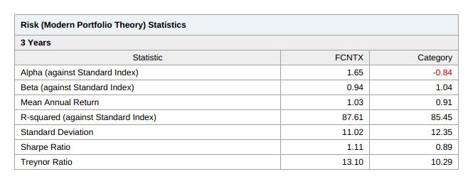 Mutual fund modern portfolio theory stats