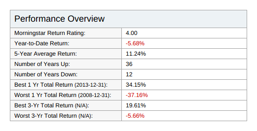 Mutual fund performance overview