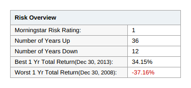 Mutual fund risk overview.