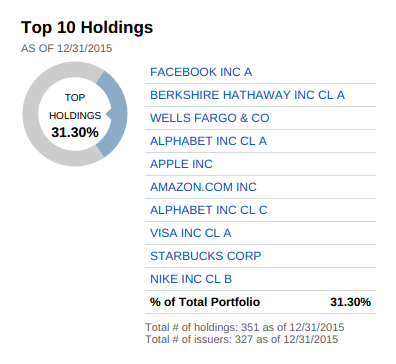 Mutual fund top holdings
