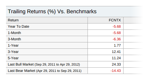 Mutual fund trailing returns