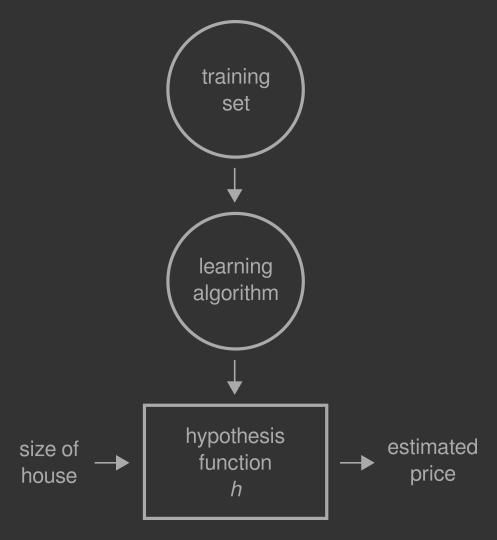 Linear regression algorithm.