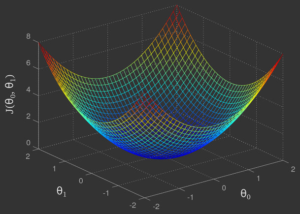 3-dimensional cost function
