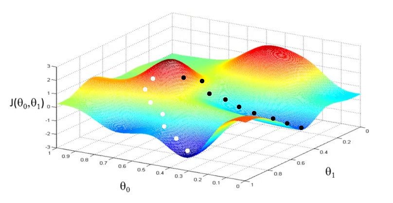 Gradient descent in a three-dimensional function.