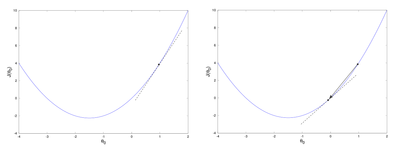Generic parabola function with shifted points.