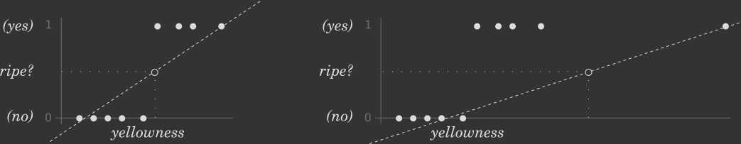 Classification with linear regression