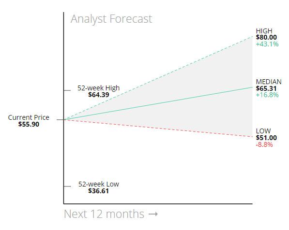 Stock Score Report - InvestorsObserver