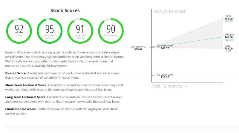 Five stocks with incredibly high stock scores