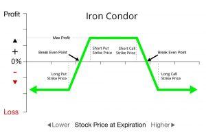 Iron condor binary options