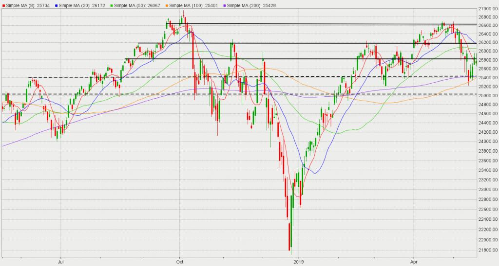 Trade News Sinks Stocks Again - InvestorsObserver