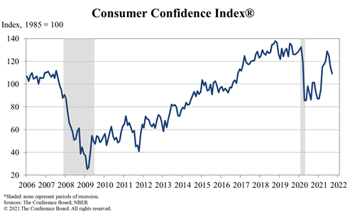 Consumer Confidence Drops in September, Remains High
