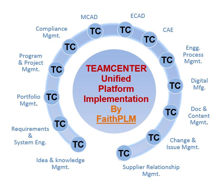 FaithPLM Solutions