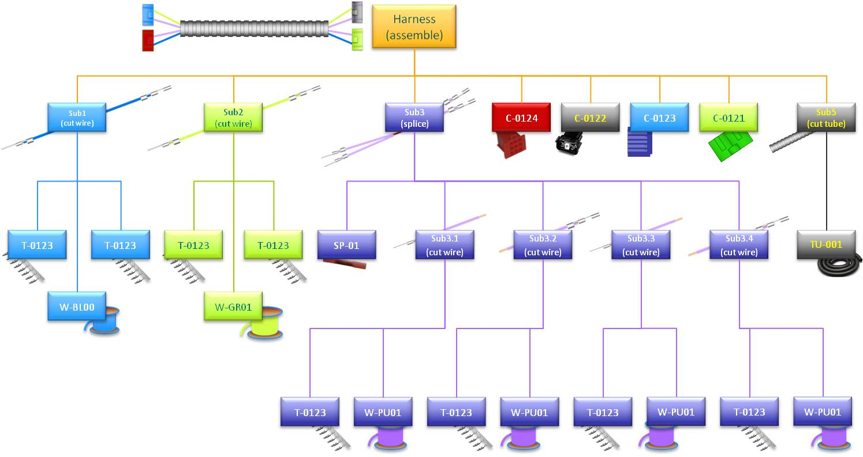 Cable Assemblies Process : 汽车线束制造工艺管理 mentor graphics