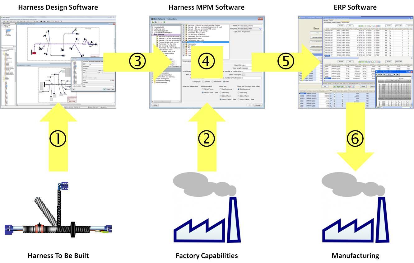 Wire assembly flow chart dolgular aluminium production process flow chart images free any chart nvjuhfo Choice Image