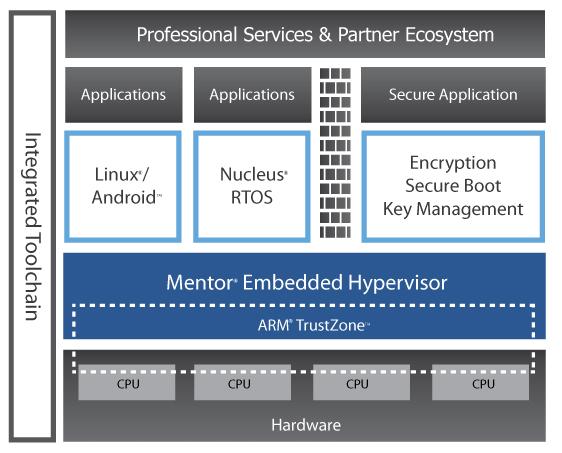 导师嵌入式管理程序和ARM信任区域