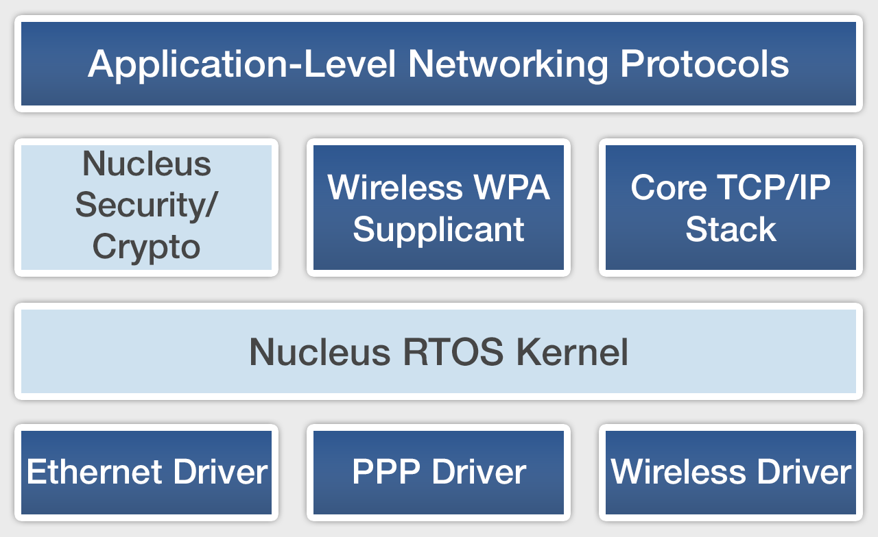 networking protocols and their functions