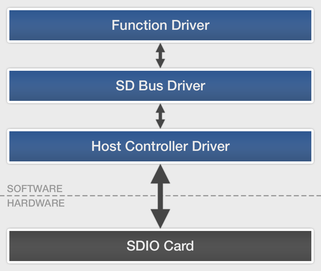 Connectivity Options with Nucleus RTOS - Mentor Graphics
