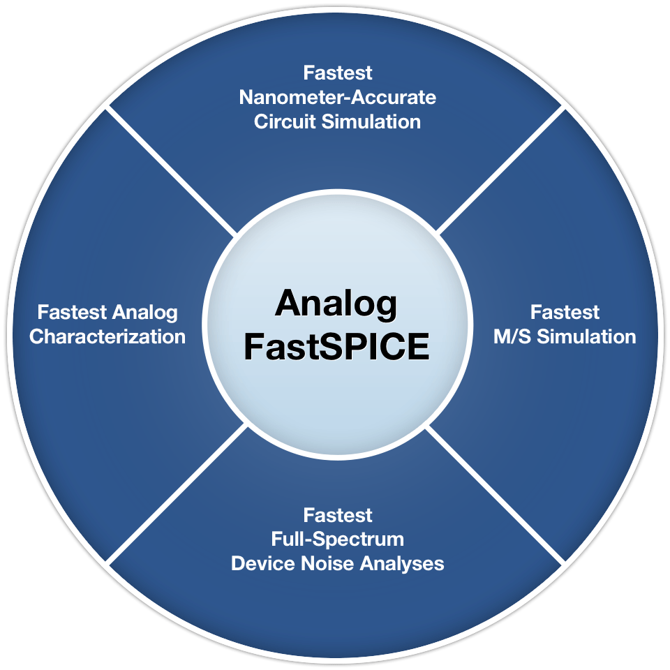 Analog Fastspice Afs Platform Mentor Graphics And Testing Of Highspeed Optical Integrated Circuits At Fujitsu The Worlds Fastest Nanometer Circuit Verification