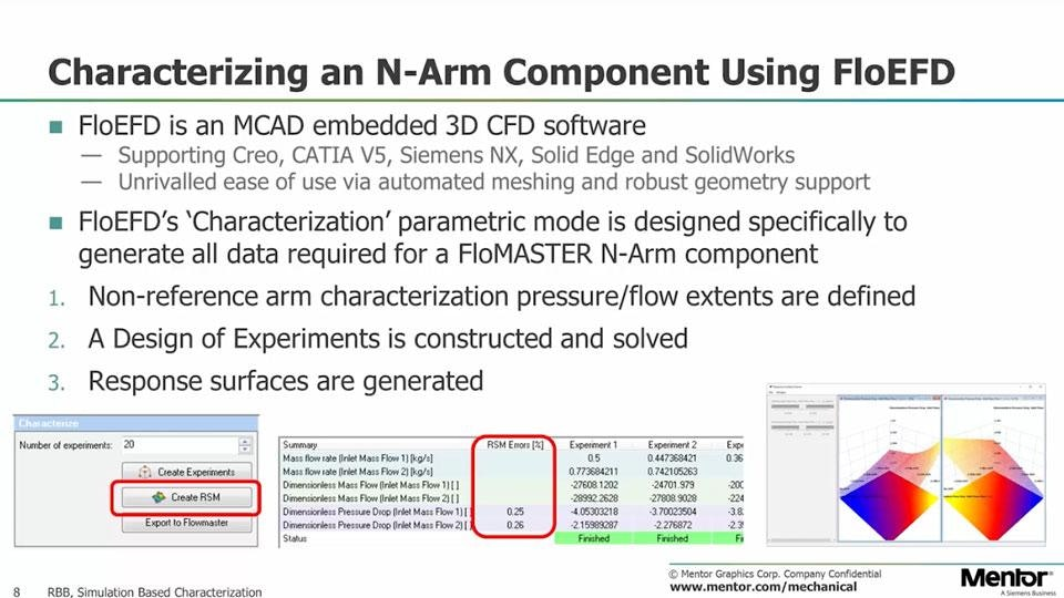 基于仿真的特征描述:三维到一维系统级热流体CFD工作流程