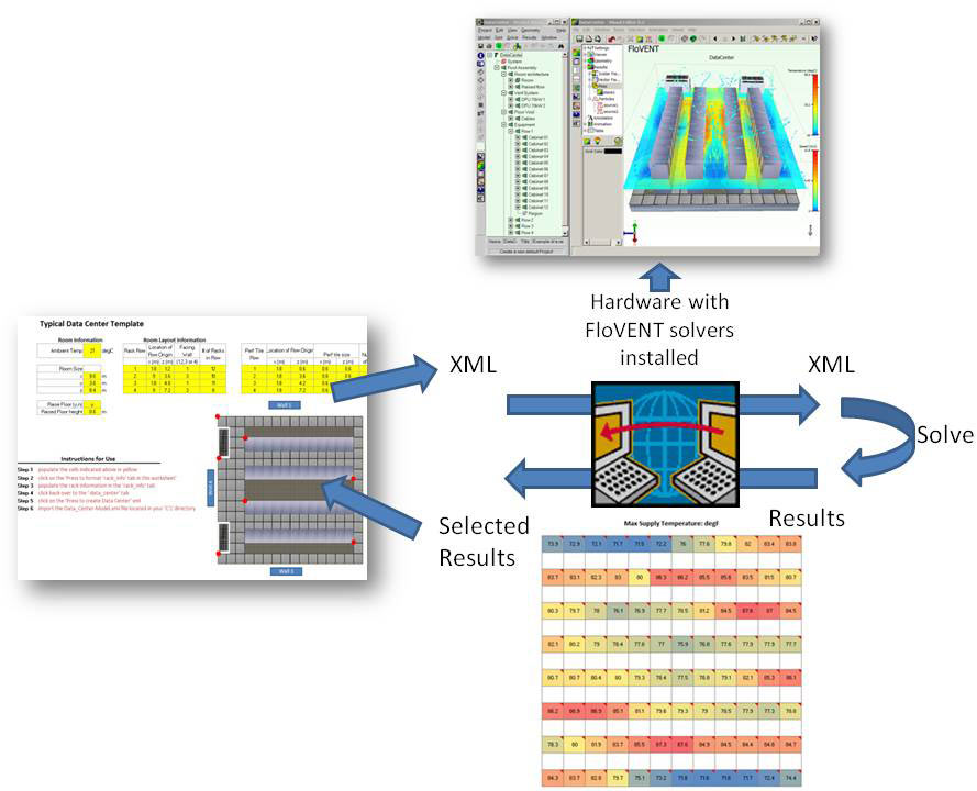 How to make the most of the XML functionality in FloTHERM