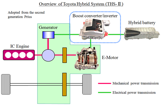 Hybrid Innovation by Toyota - Mentor Graphics