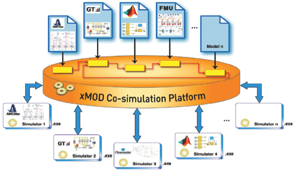 Co-Simulation capabilities from xMOD™ - Mentor Graphics