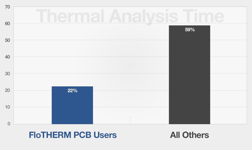 热分析时间:Flotherm PCB与工业