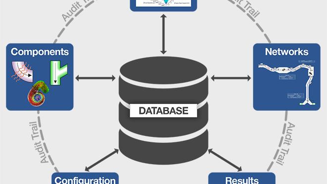 强大的关系数据库管理和跟踪所有FloMASTER实体