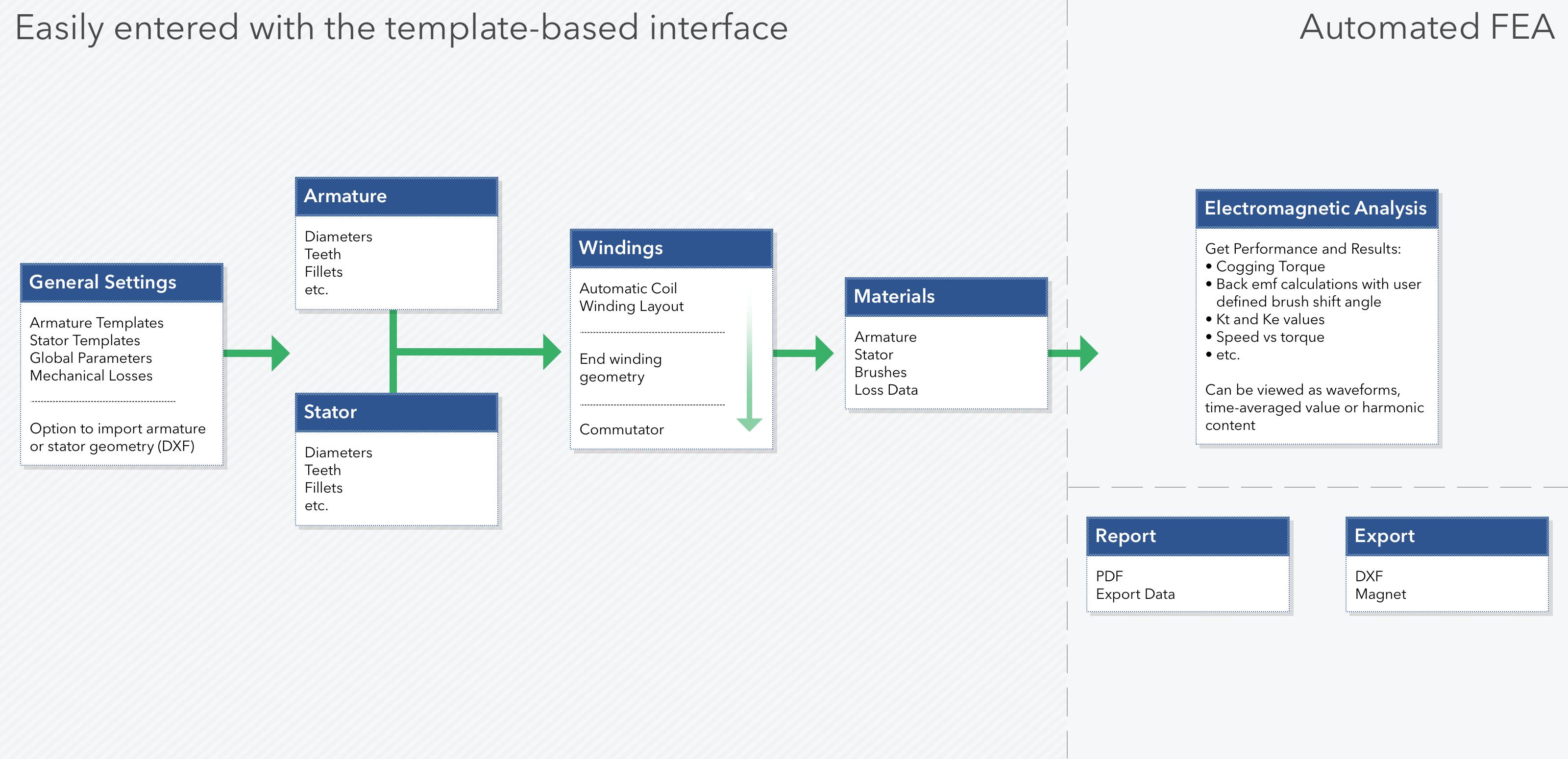 MotorSolve DCM工作流程